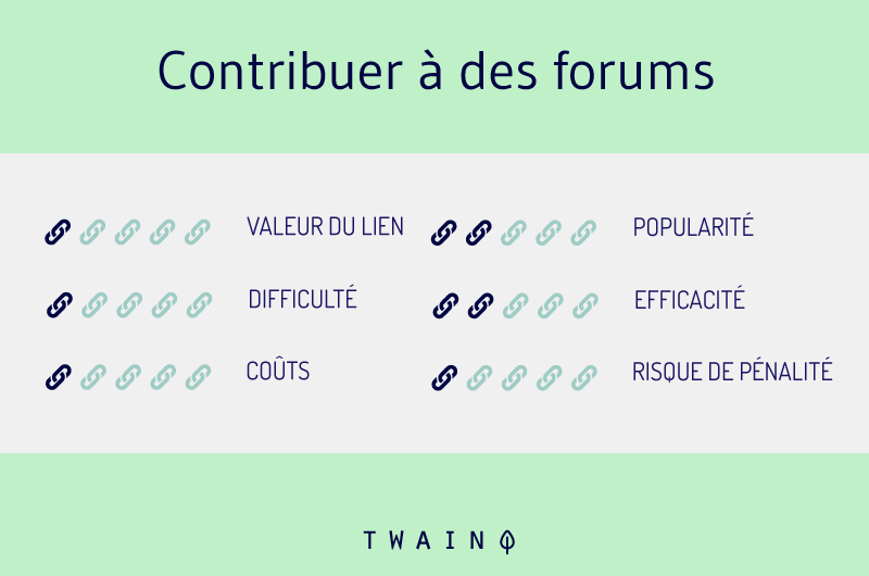 Contribuer a des forums