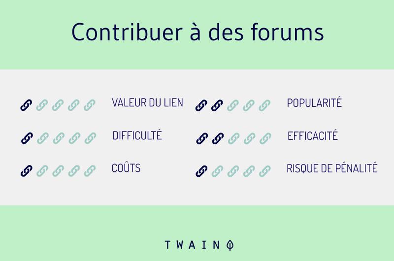 Contribuer a des forums