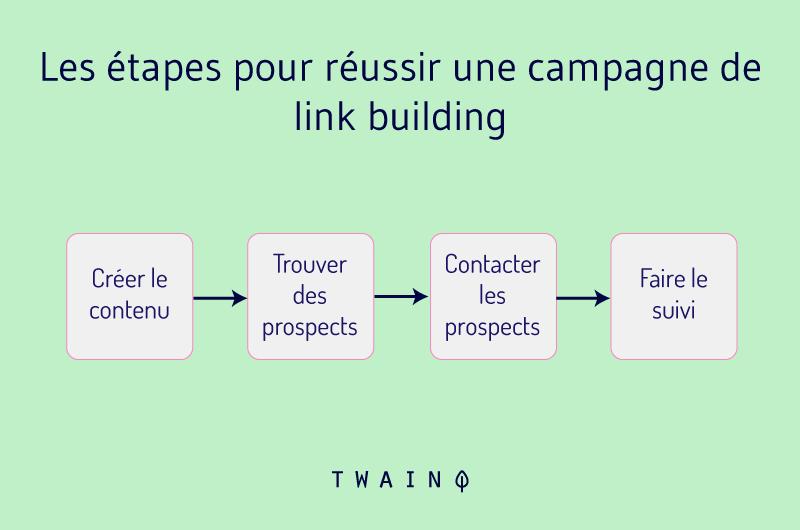 Etapes pour reussir une campagne de link building