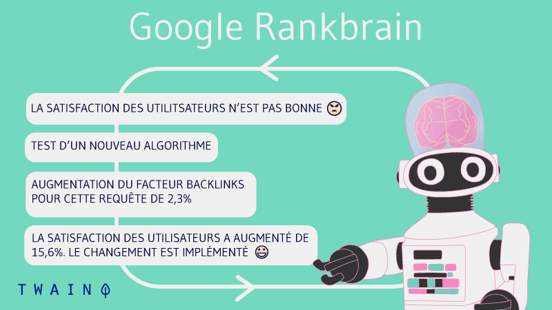 Comment google rankbrain fonctionne ? Cheminement