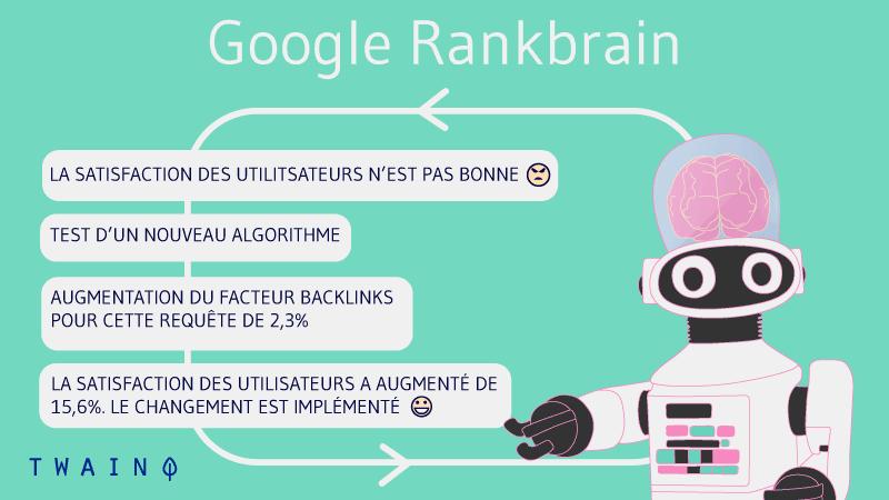 Comment google rankbrain fonctionne ? Cheminement