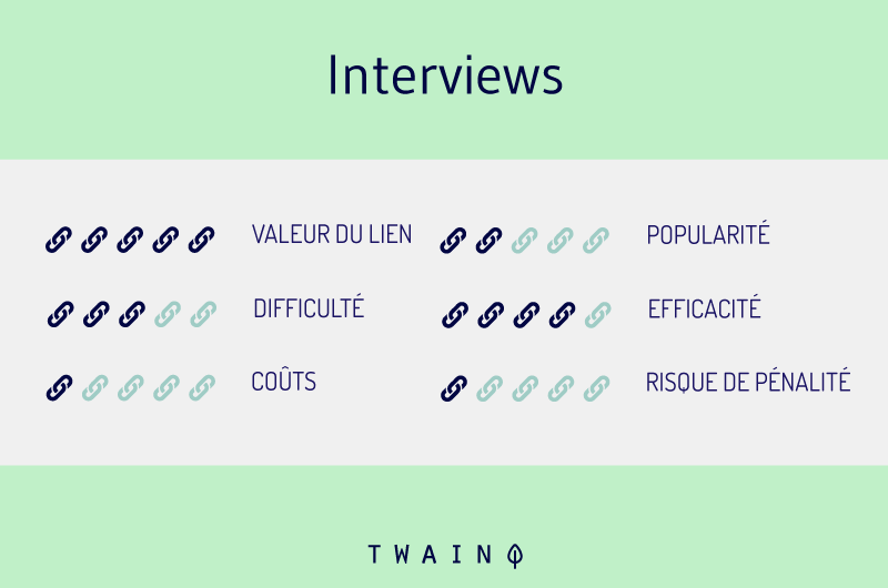 Interviews pour les backlinks
