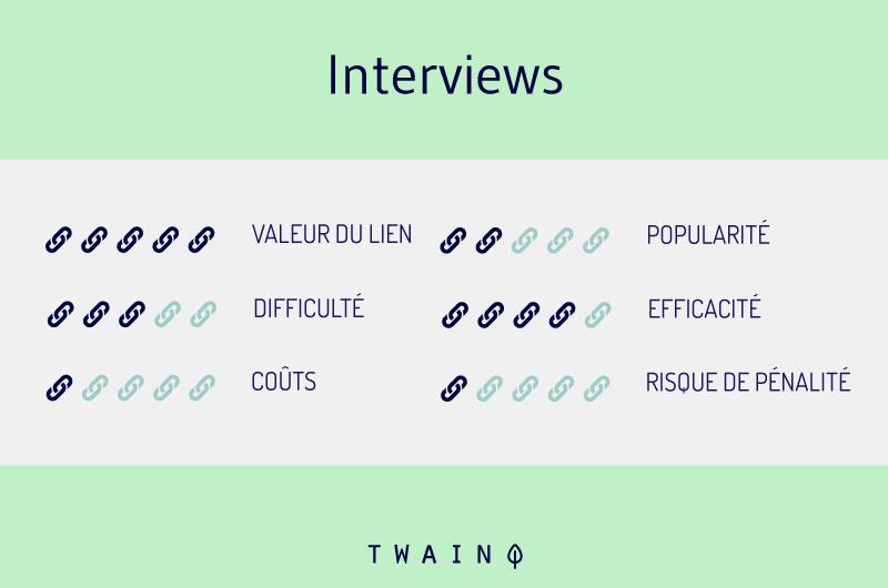 Interviews pour les backlinks