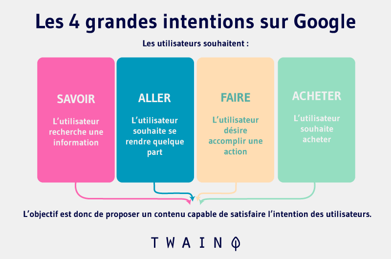 Les 4 grandes intentions sur Google