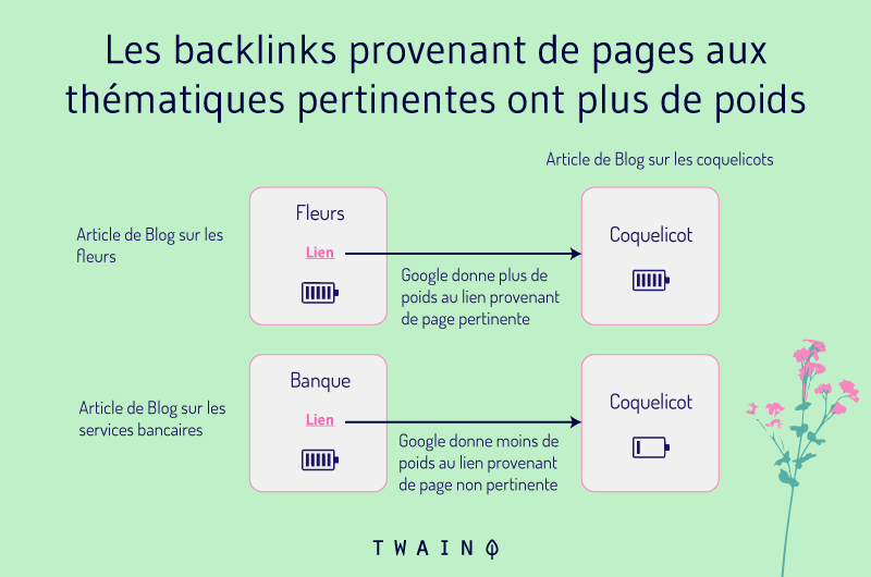 Les backlinks provenant de pages aux thematiques pertinentes ont plus de poids