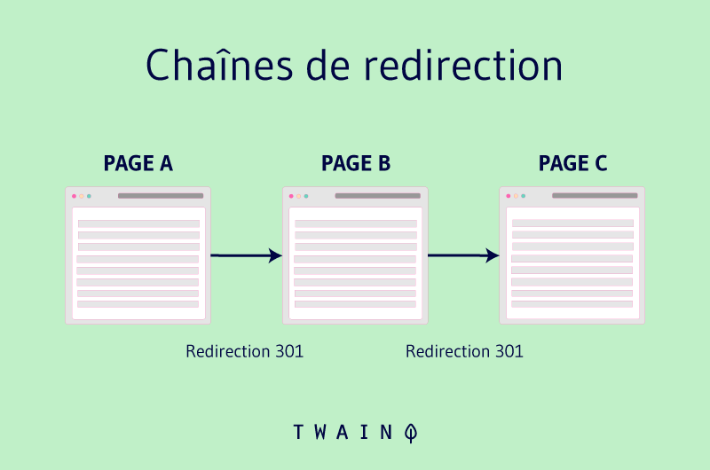 Les chaines de redirection
