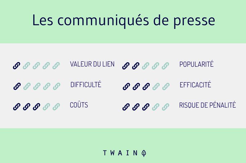 Les communiques de presse