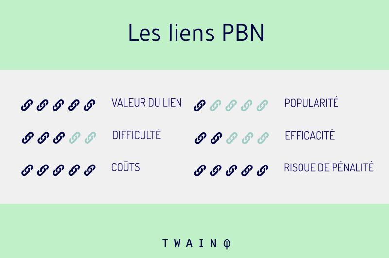 Les liens PBN