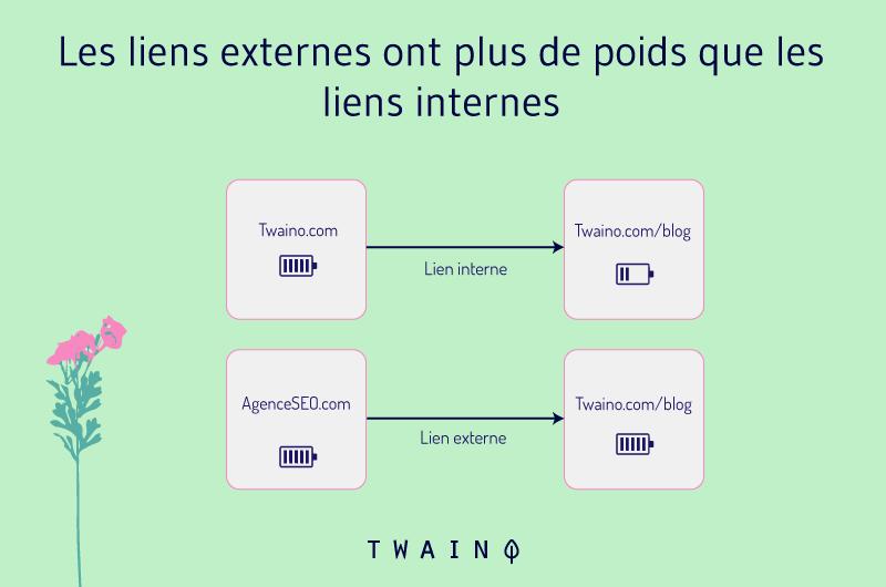 Les liens externes ont plus de poids que les liens internes