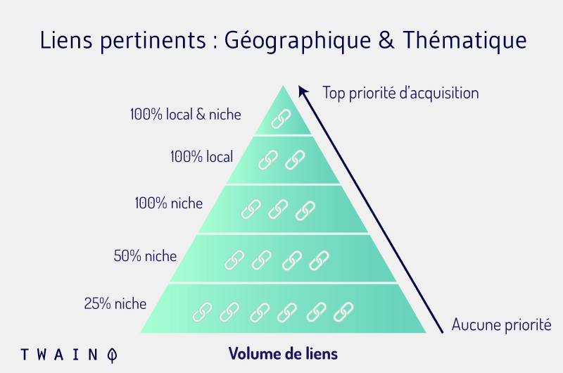 Liens pertinents Geographique Thematique