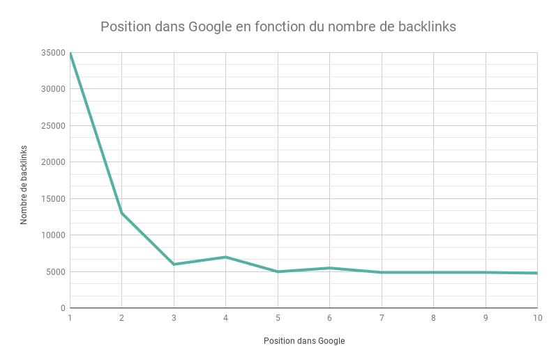 Position dans Google en fonction du nombre de backlinks