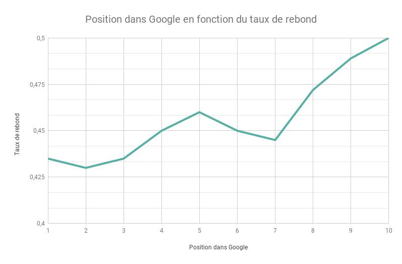 Position dans Google en fonction du taux de rebond