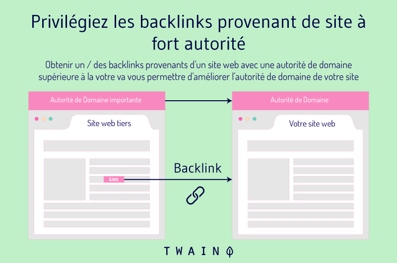 Privilegier les backlinks provenant de site a fort autorite