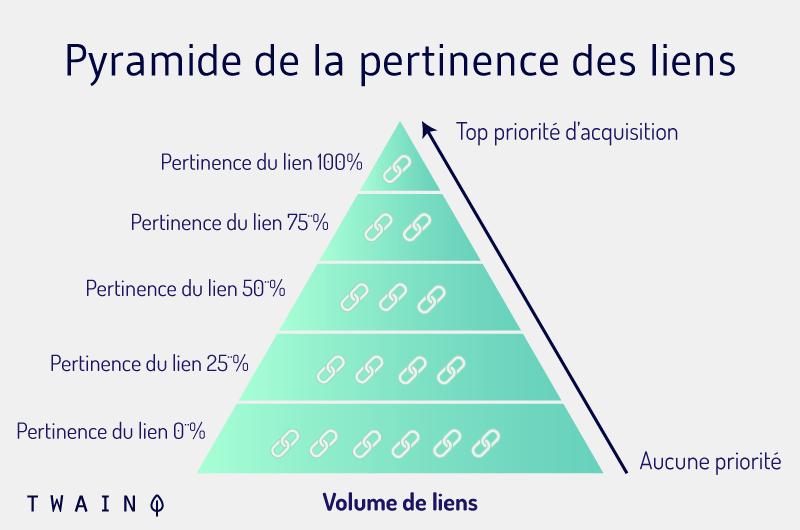 Pyramide de la pertinence des liens