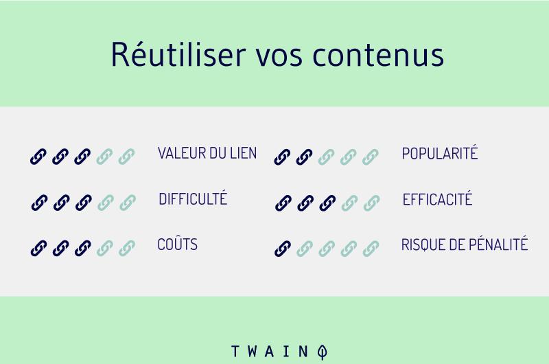 Reutiliser vos contenus pour obtenir des liens