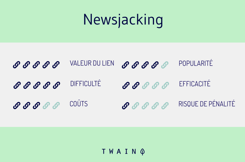 Strategie du newsjacking