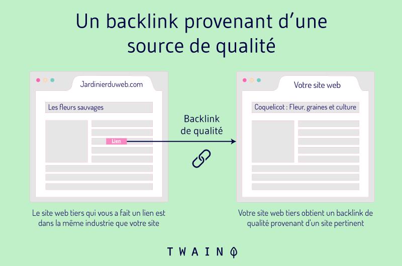Un backlink provenant d'une source de qualité