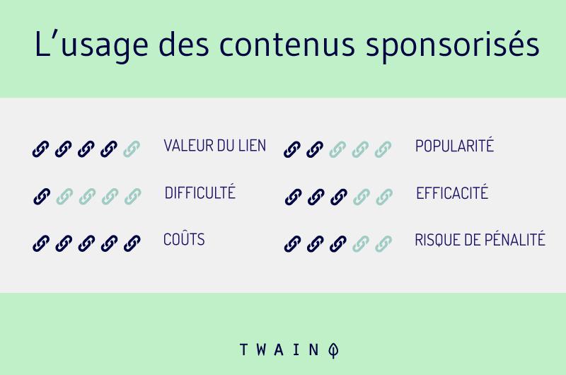 Usage des contenus sponsorises