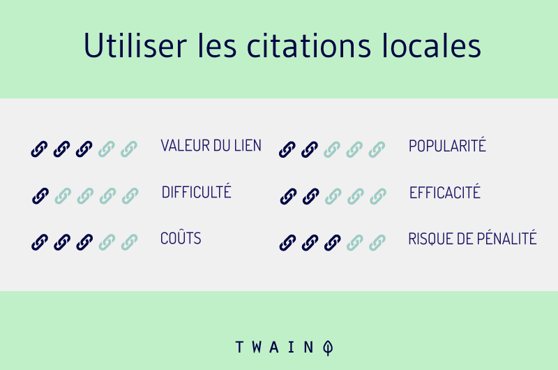 Utiliser des citations locales