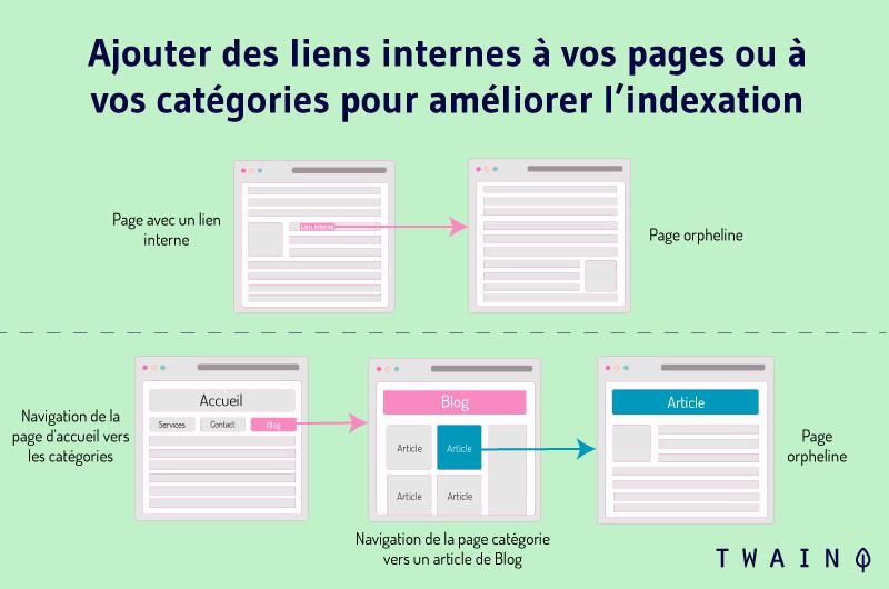 Ajouter des liens internes a vos pages-ou-a-vos-categories-pour-ameliorer lindexation