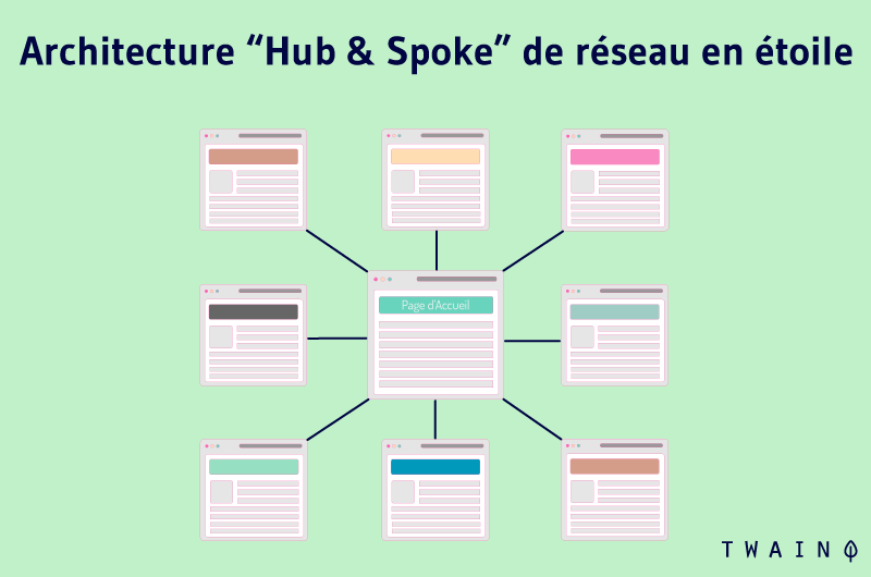 Architecture Hub and Spoke de reseau en etoile
