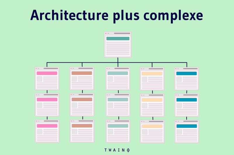 Architecture plus complexe
