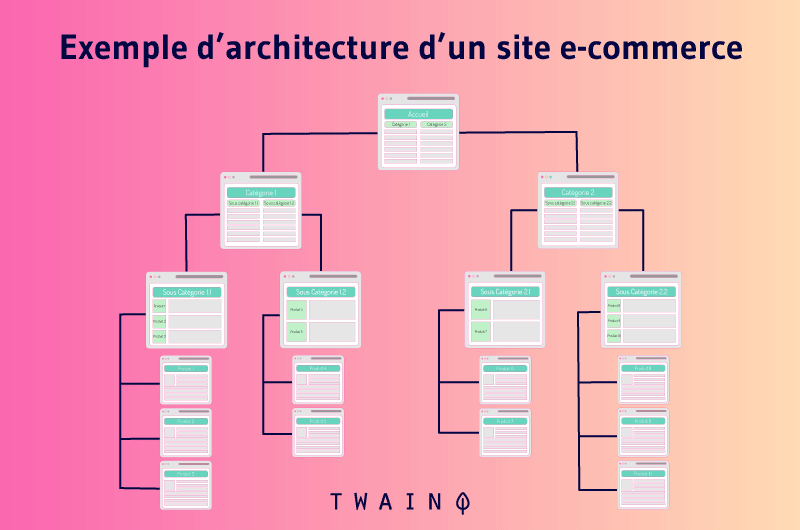 Architecture site ecommerce