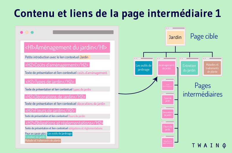 Contenu et liens de la page intermediaire 1 exemple