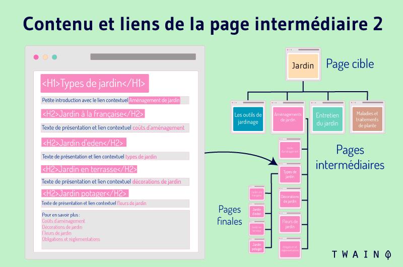 Contenu et liens de la page intermediaire 2 exemple