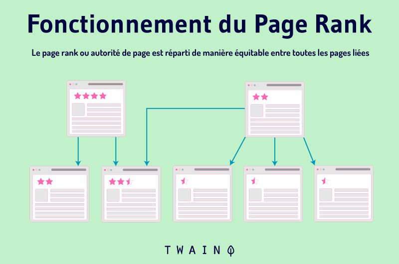 Fonctionnement du PageRank page rank