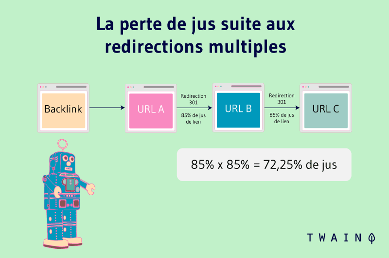 La perte de jus suite aux redirections multiples