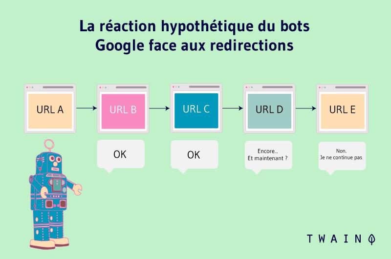 La réaction hypothétique du bots Google face aux rediréctions