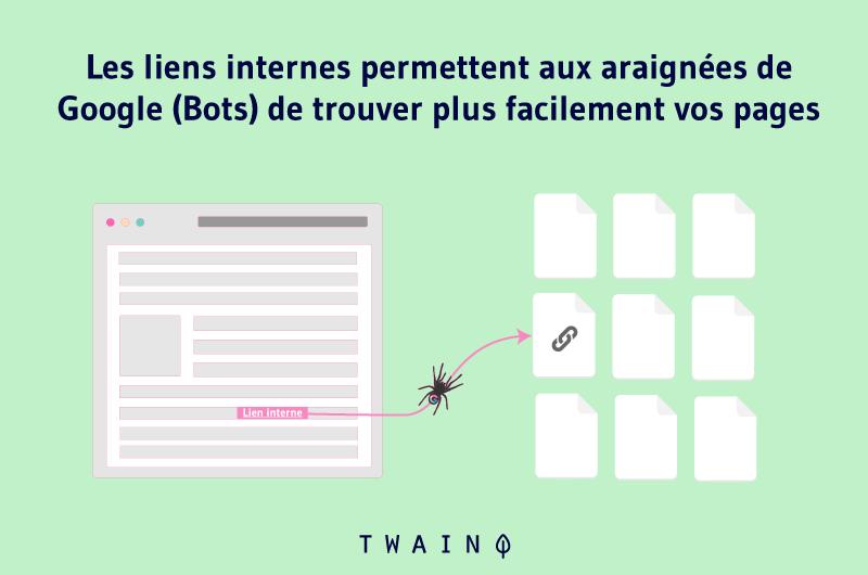 Les liens internes permettent aux araignées Bots de trouver plus facilement vos pages