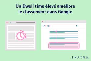 Un Dwell time élevé amelioré le classement dans Google