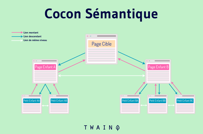 cocon sémantique