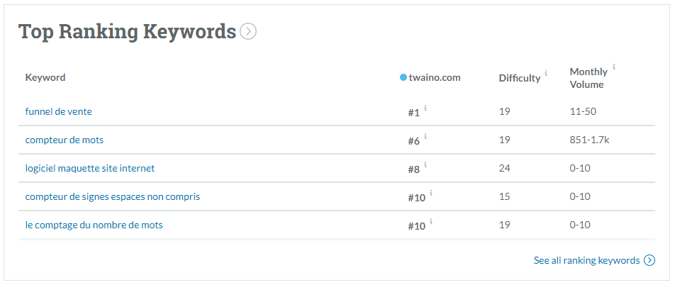 Top ranking keyword MOZ