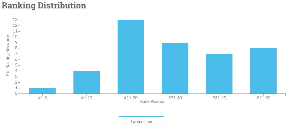 Ranking distribution MOZ