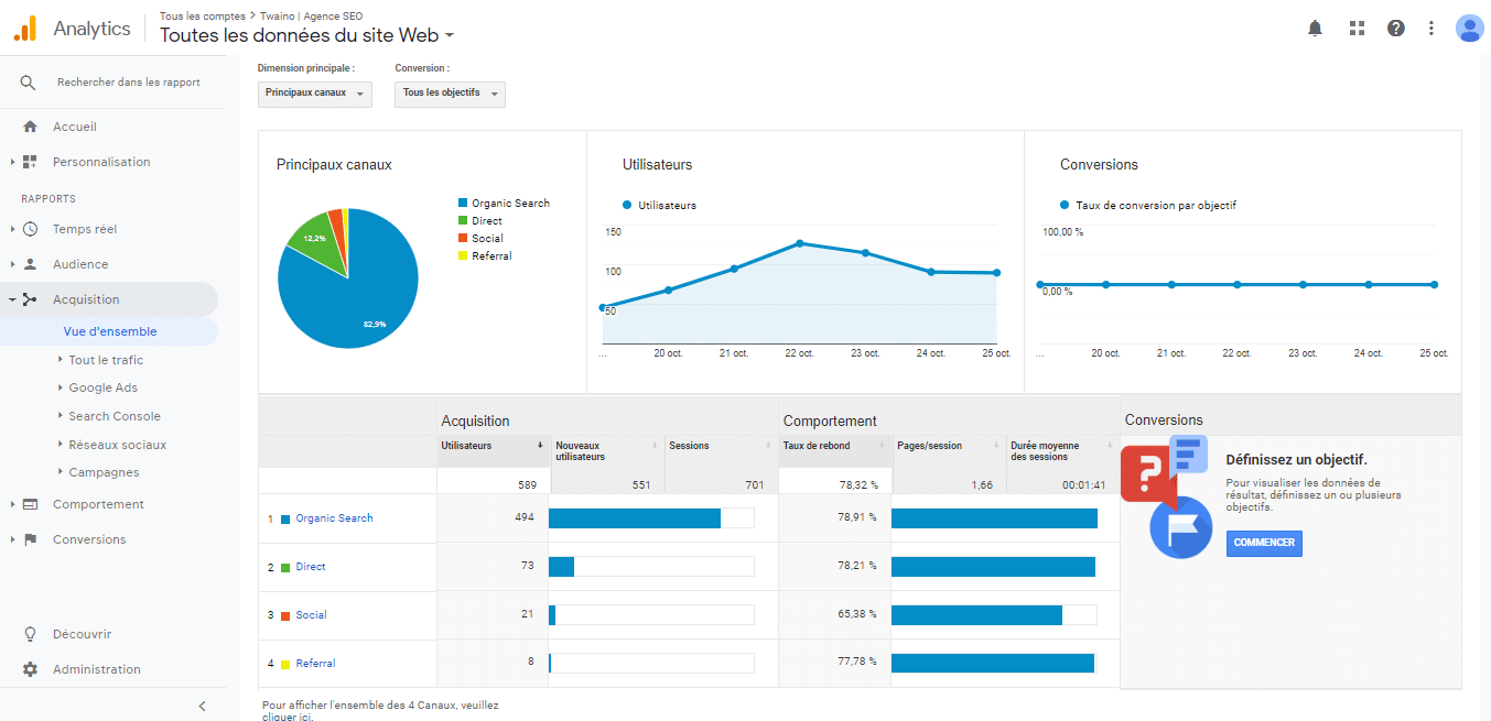 Le trafic organique est majeur dans la visibilite de mon site
