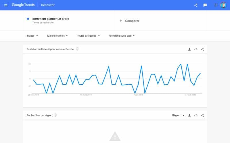 Google trends comment planter un arbre