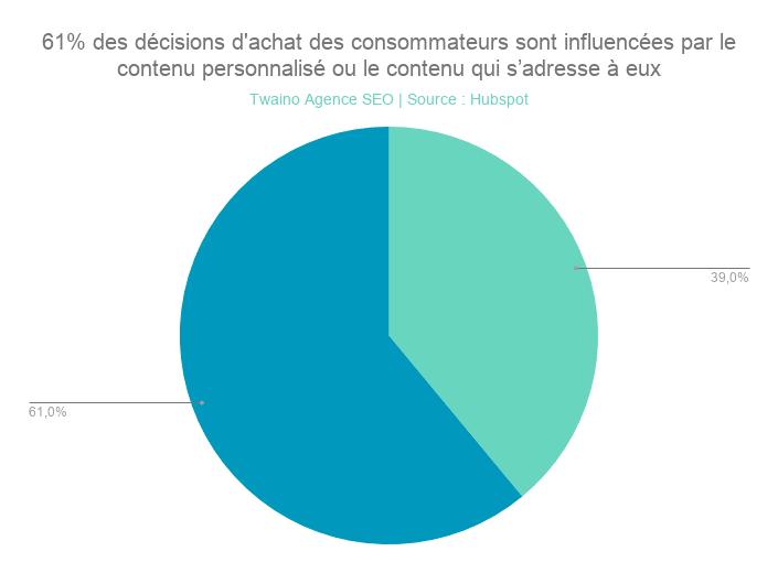 61% des décisions d'achat des consommateurs sont influencées par le contenu personnalisé ou le contenu qui s'adresse à eux