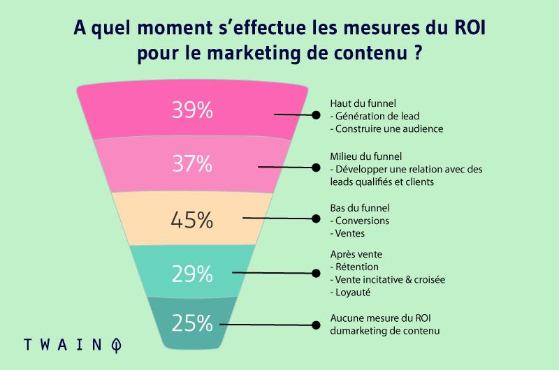 A quel moment s'effectue les mesures du ROI pour le marketing de contenu