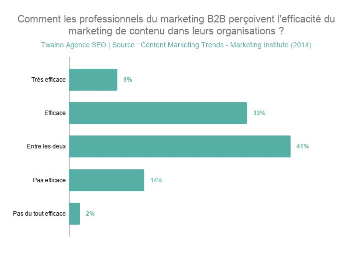 Comment les professionnels du marketing B2B perçoivent l'efficacité du marketing de contenu dans leurs organisations _