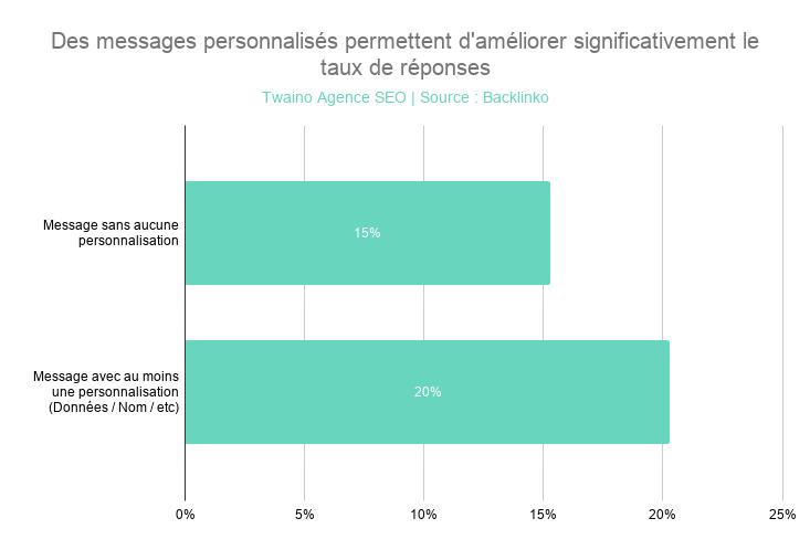 Des messages personnalisés permettent d'améliorer significativement le taux de réponses