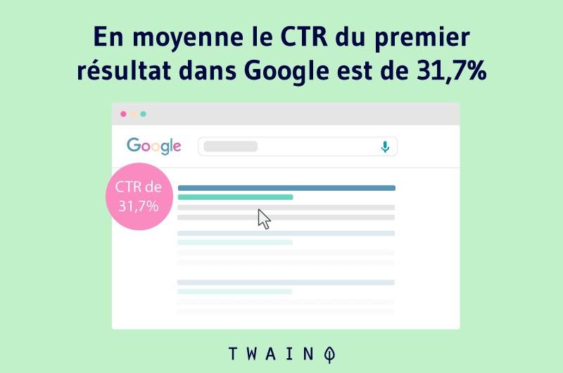 En moyenne le CTR du premier résultat dans Google est de 31,7%