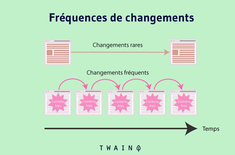 Fréquences de changements Contenus
