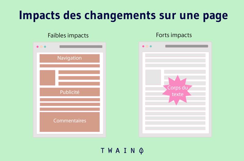 Impacts des changements sur une page