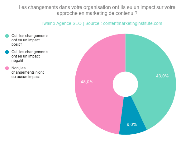 Les changements dans votre organisation ont-ils eu un impact sur votre _approche en marketing de contenu _