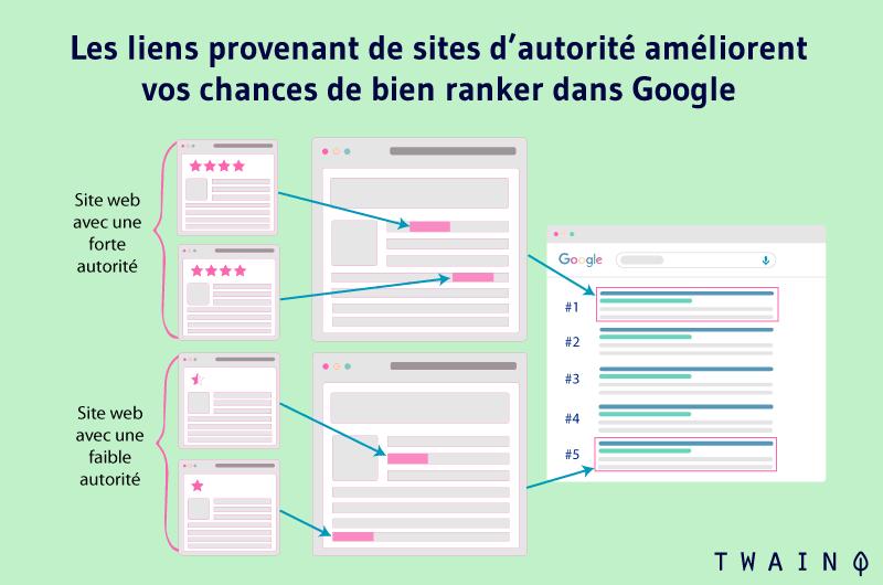 Les liens provenant de sites d'autorité améliorent vos chances de bien ranker dans Google