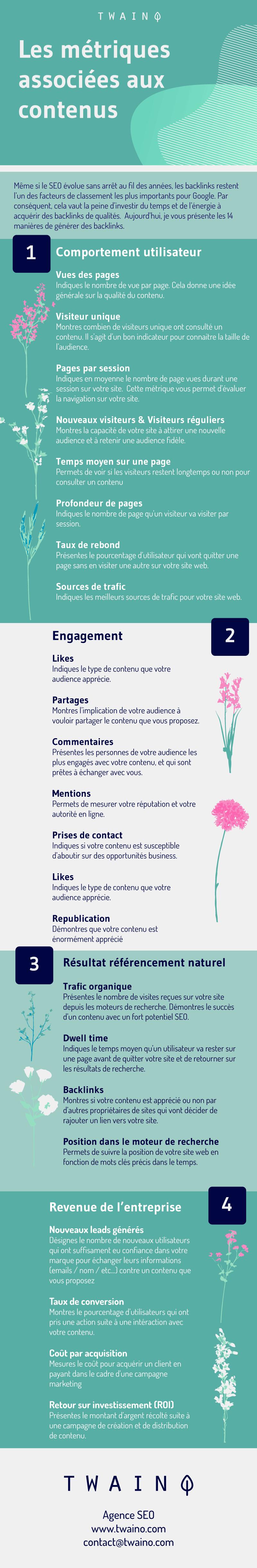 Les métriques associées aux contenus