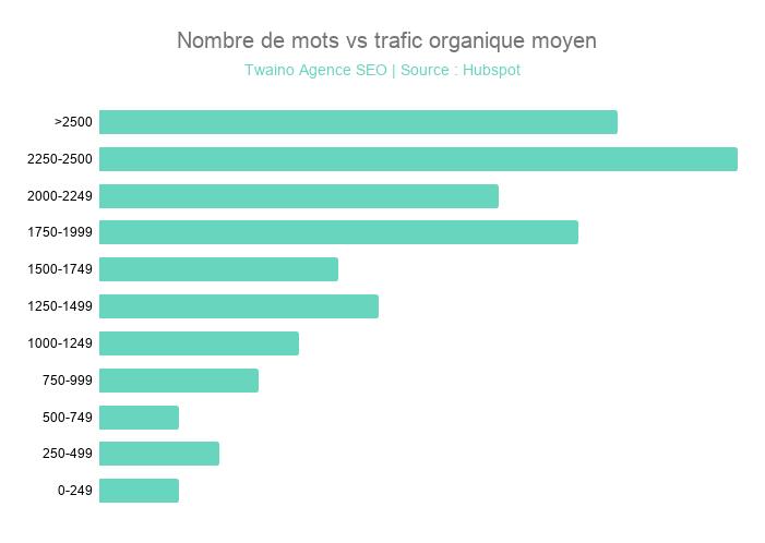 Nombre de mots vs trafic organique moyen